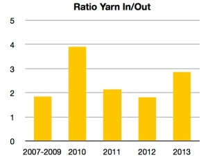 A ratio of 1 means an equal amount of yarn purchased and yarn used